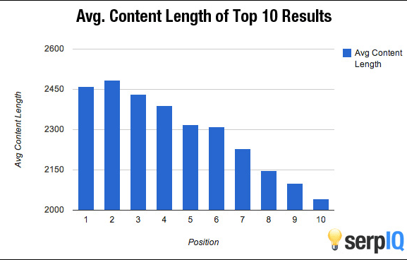 Long-tail keyword ranking content