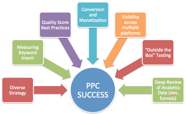PPC strategy for success ppc management min