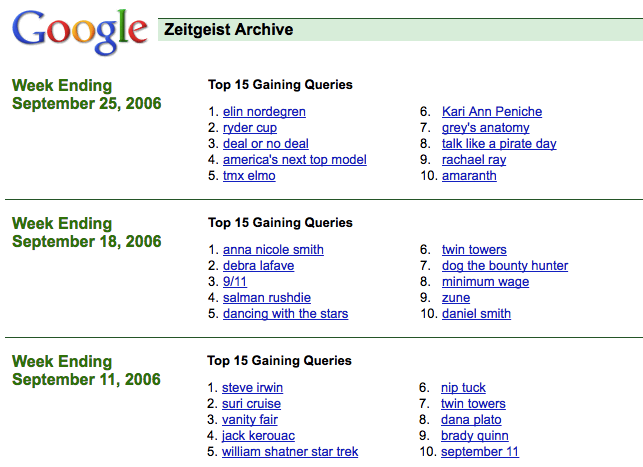 Google Zeitgeist archives