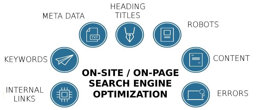 on page seo optimizations
