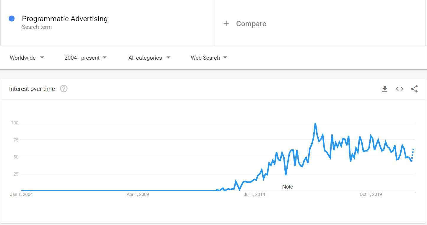 """Rising trend of the """"programmatic ads"""" search trends in the Google Trends Tool"""